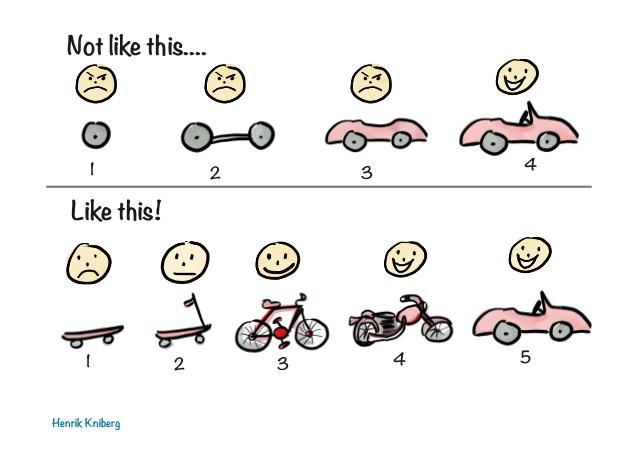 Evolution of car via skateboard to bike to end result